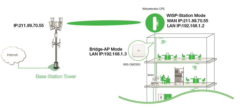 Configure a long range ptp link with indoor wireless for Indoor wifi network design